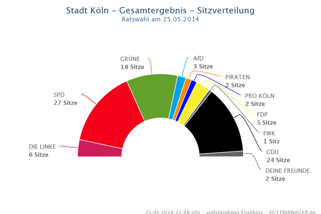chart_wahl_sk_2014
