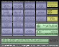 WordPress API Spickzettel