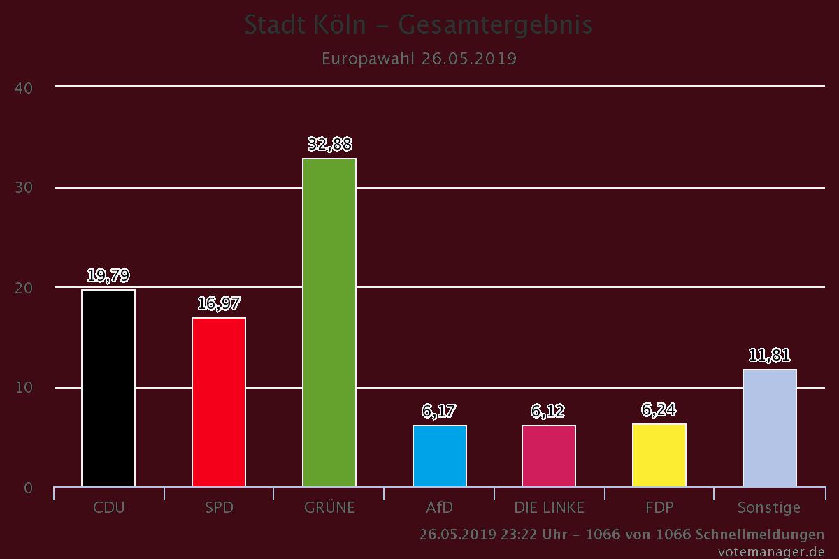 Europawahl 2019 in Köln